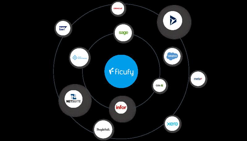 Integración 100% Ficufy