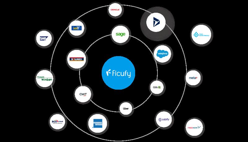 Integración 100% gestión de gastos y viajes Ficufy